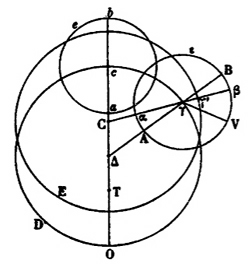 Epicycle_equant